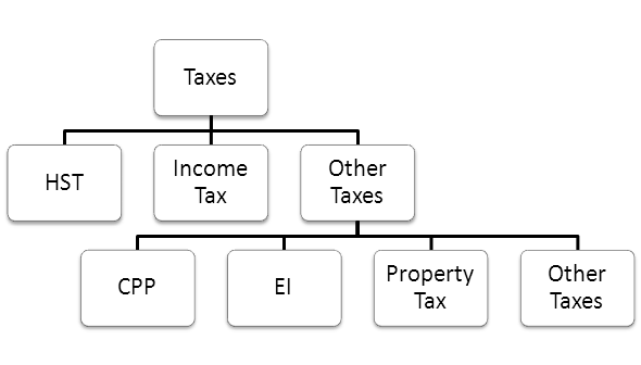 an analysis of provinical taxation in canada Federal-provincial relations are the complex and multifaceted networks of influence which have developed in the relationships between canada's federal and provincial governments joint arrangements are crucial parts of intergovernmental finance and taxation.